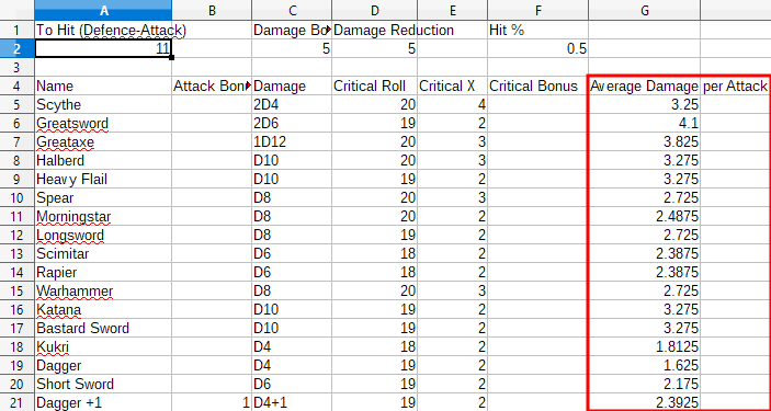 Damage Calculation Formula for Dice | The Neverwinter Vault